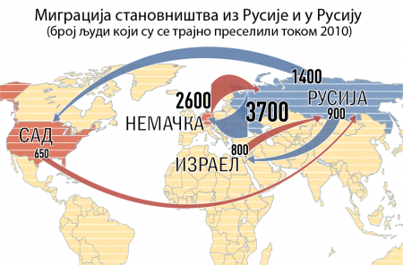Извор: Росстат. Графикон: Росијска газета.