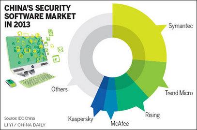Тржиште антивирусних програма у Кини у 2013. години